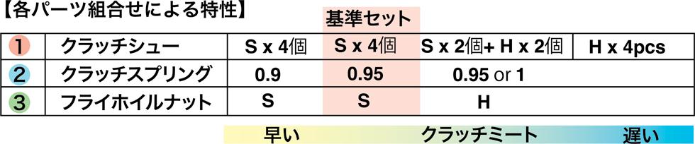 https://store.pro-s-futaba.co.jp/files/images/clutchfig.jpg
